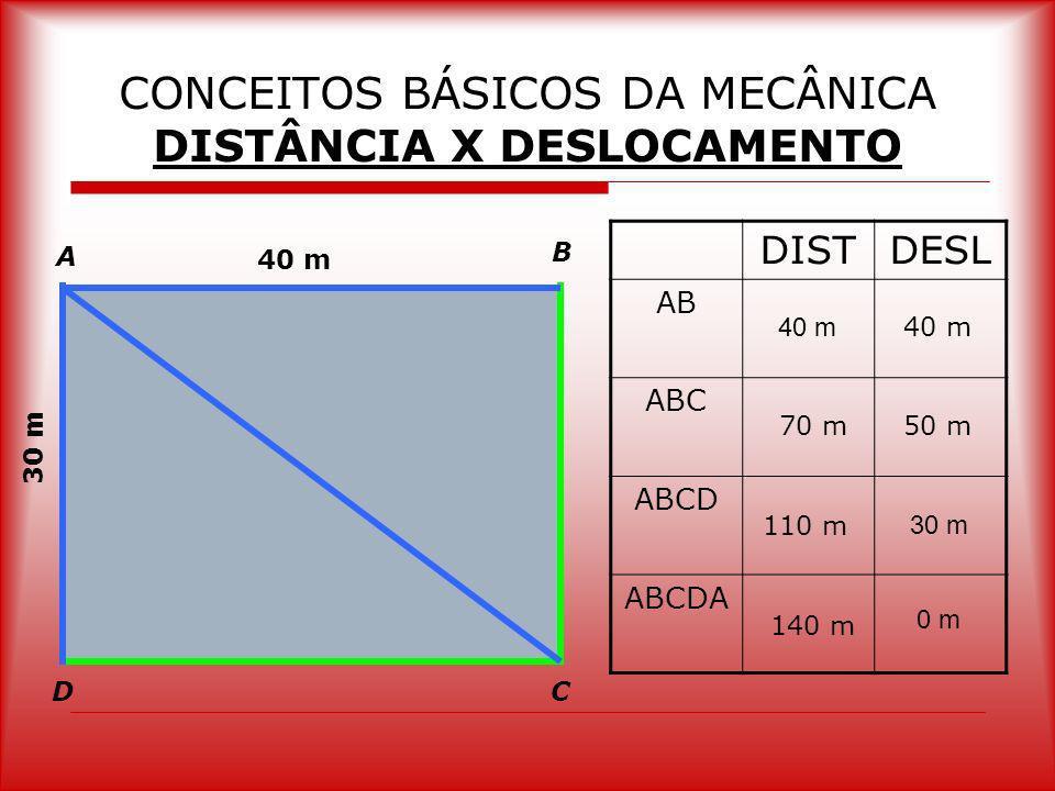 CONCEITOS BÁSICOS DA MECÂNICA DISTÂNCIA X DESLOCAMENTO 40 m 30 m A B CD DISTDESL AB ABC ABCD ABCDA 40 m 70 m 110 m 140 m 40 m 30 m 0 m 50 m