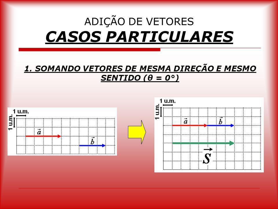 ADIÇÃO DE VETORES CASOS PARTICULARES 1. SOMANDO VETORES DE MESMA DIREÇÃO E MESMO SENTIDO (θ = 0°)