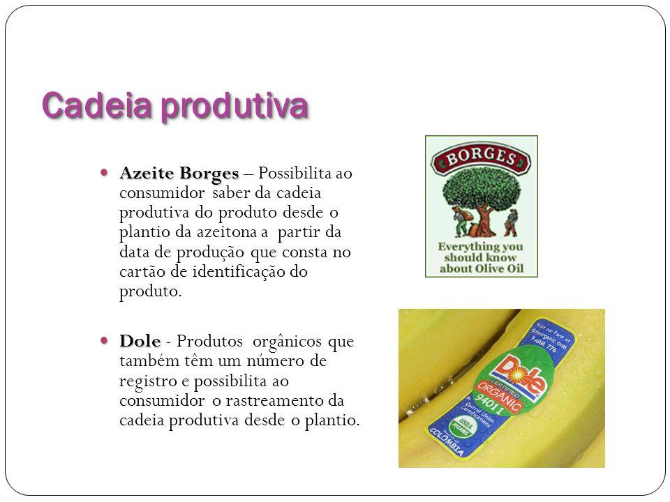 Cadeia produtiva Azeite Borges Azeite Borges – Possibilita ao consumidor saber da cadeia produtiva do produto desde o plantio da azeitona a partir da