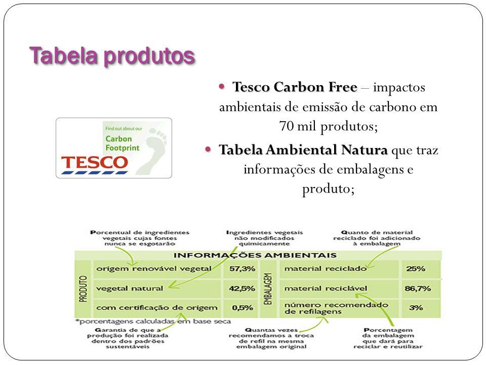 Tabela produtos Tesco Carbon Free Tesco Carbon Free – impactos ambientais de emissão de carbono em 70 mil produtos; Tabela Ambiental Natura Tabela Amb
