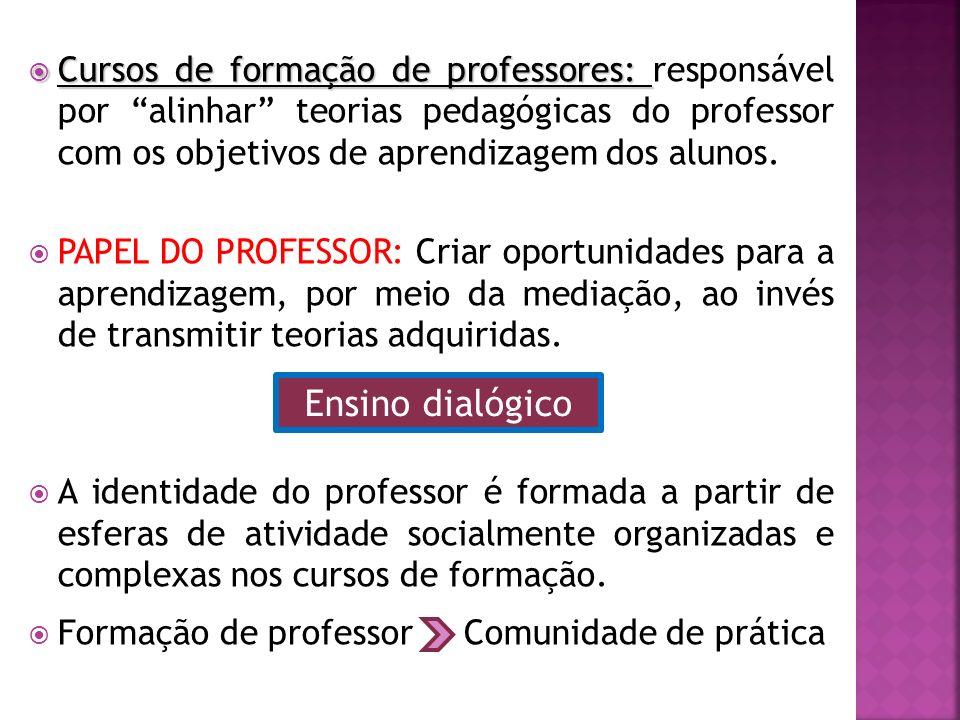 Cursos de formação de professores: Cursos de formação de professores: responsável por alinhar teorias pedagógicas do professor com os objetivos de aprendizagem dos alunos.