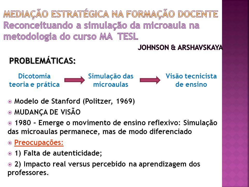 Modelo de Stanford (Politzer, 1969) MUDANÇA DE VISÃO 1980 – Emerge o movimento de ensino reflexivo: Simulação das microaulas permanece, mas de modo diferenciado Preocupações: 1) Falta de autenticidade; 2) Impacto real versus percebido na aprendizagem dos professores.