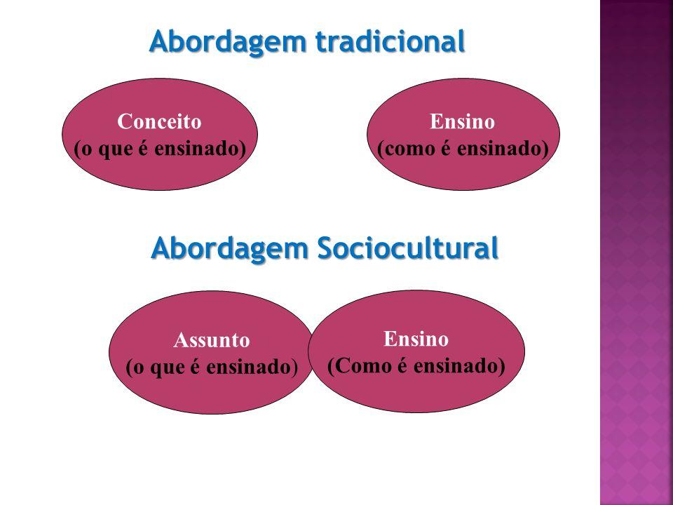 Conceito (o que é ensinado) Ensino (como é ensinado) Assunto (o que é ensinado) Ensino (Como é ensinado) Abordagem tradicional Abordagem Sociocultural