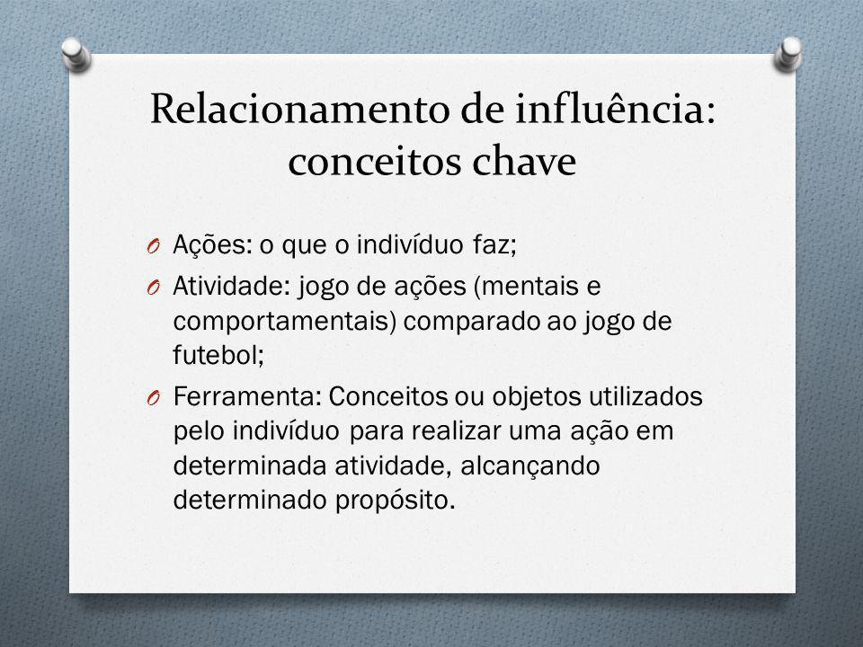 Relacionamento de influência: conceitos chave O Ações: o que o indivíduo faz; O Atividade: jogo de ações (mentais e comportamentais) comparado ao jogo
