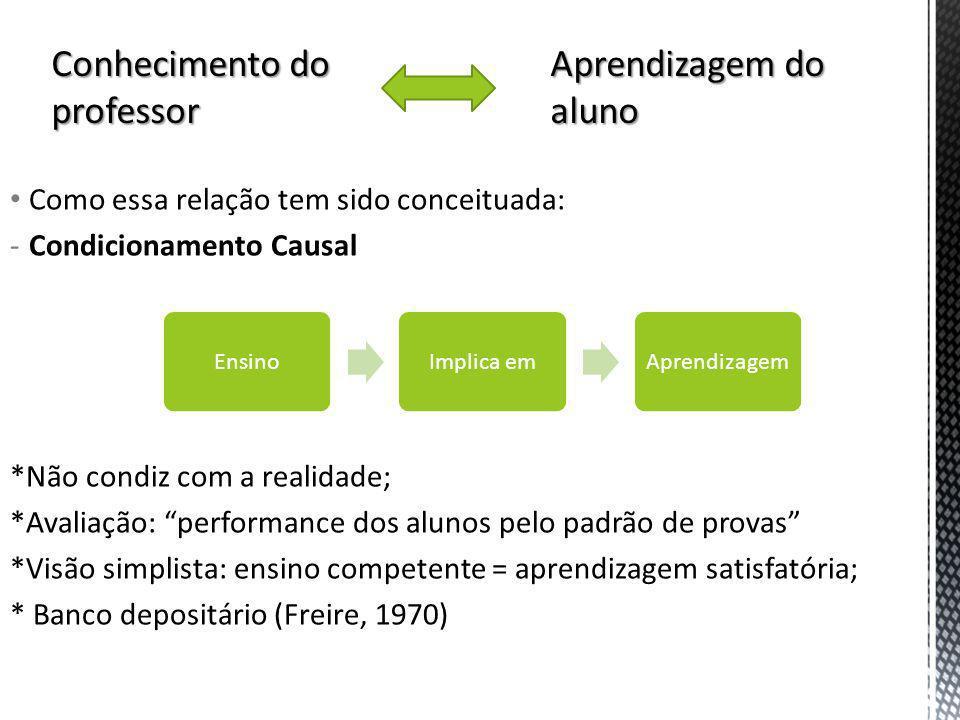 Como essa relação tem sido conceituada: -Condicionamento Causal *Não condiz com a realidade; *Avaliação: performance dos alunos pelo padrão de provas