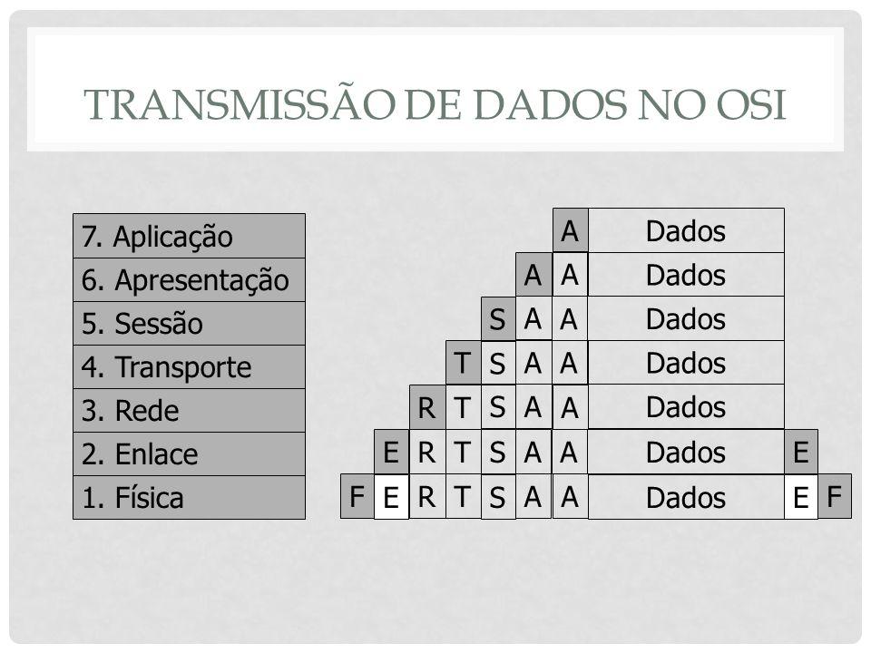 TRANSMISSÃO DE DADOS NO OSI 1. Física 2. Enlace 3. Rede 4. Transporte 5. Sessão 6. Apresentação 7. Aplicação Dados T TRF TR E TR E F E E A A A A A A A