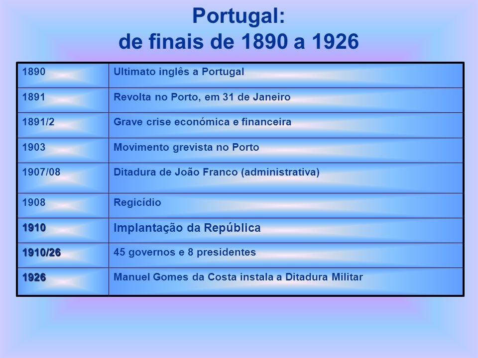 Portugal: de finais de 1890 a 1926 Manuel Gomes da Costa instala a Ditadura Militar1926 45 governos e 8 presidentes1910/26 Implantação da República191