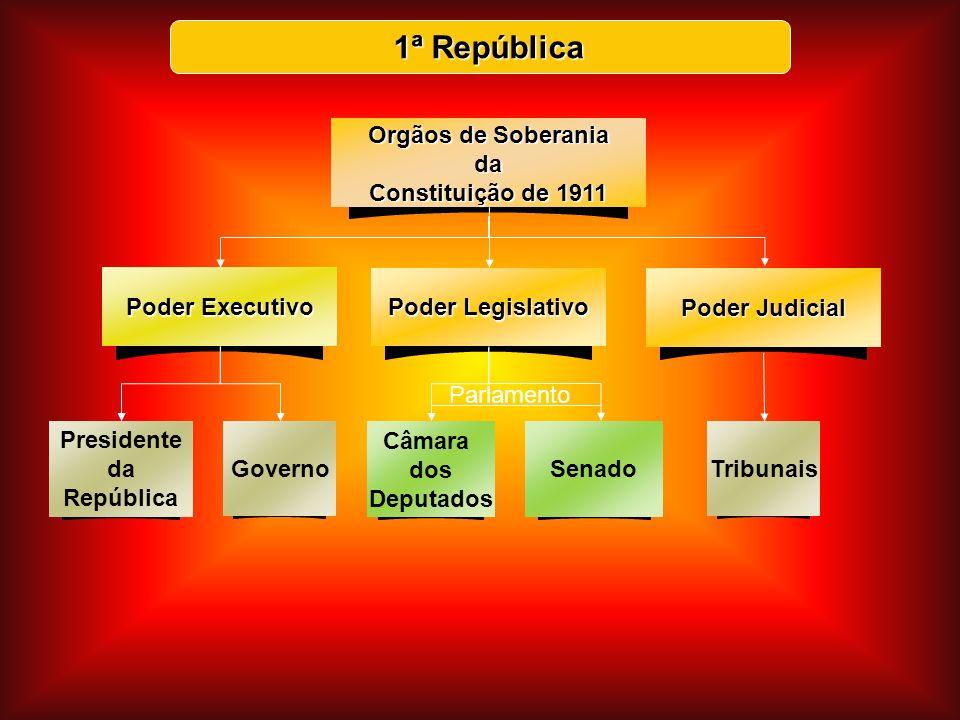 1ª República 1ª República Presidente da República Governo Câmara dos Deputados Senado Poder Executivo Poder Legislativo Orgãos de Soberania da Constit