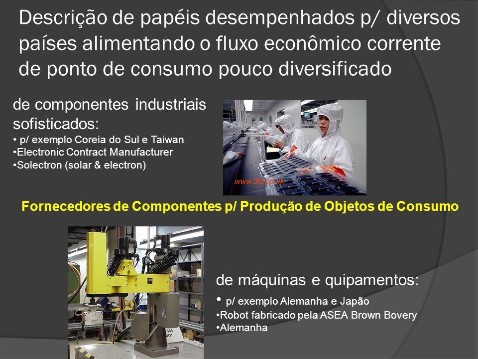 Descrição de papéis desempenhados p/ diversos países alimentando o fluxo econômico corrente de ponto de consumo pouco diversificado Fornecedores de Co