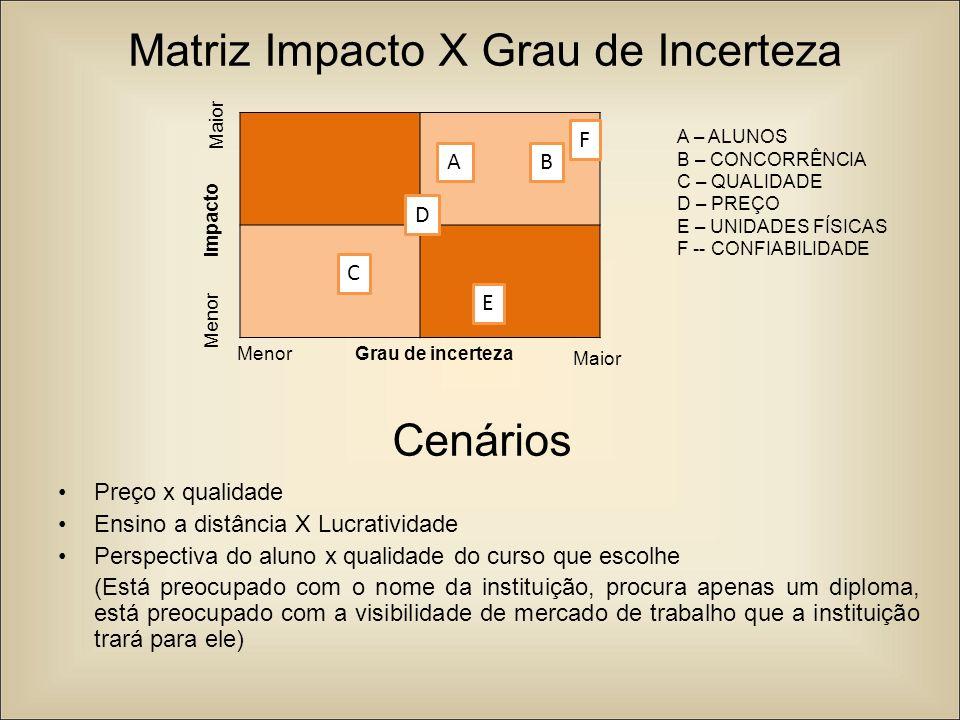 Matriz Impacto X Grau de Incerteza Preço x qualidade Ensino a distância X Lucratividade Perspectiva do aluno x qualidade do curso que escolhe (Está pr