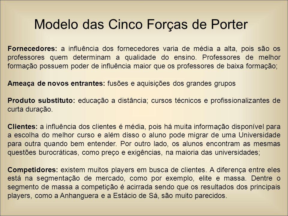 Modelo das Cinco Forças de Porter Fornecedores: a influência dos fornecedores varia de média a alta, pois são os professores quem determinam a qualida