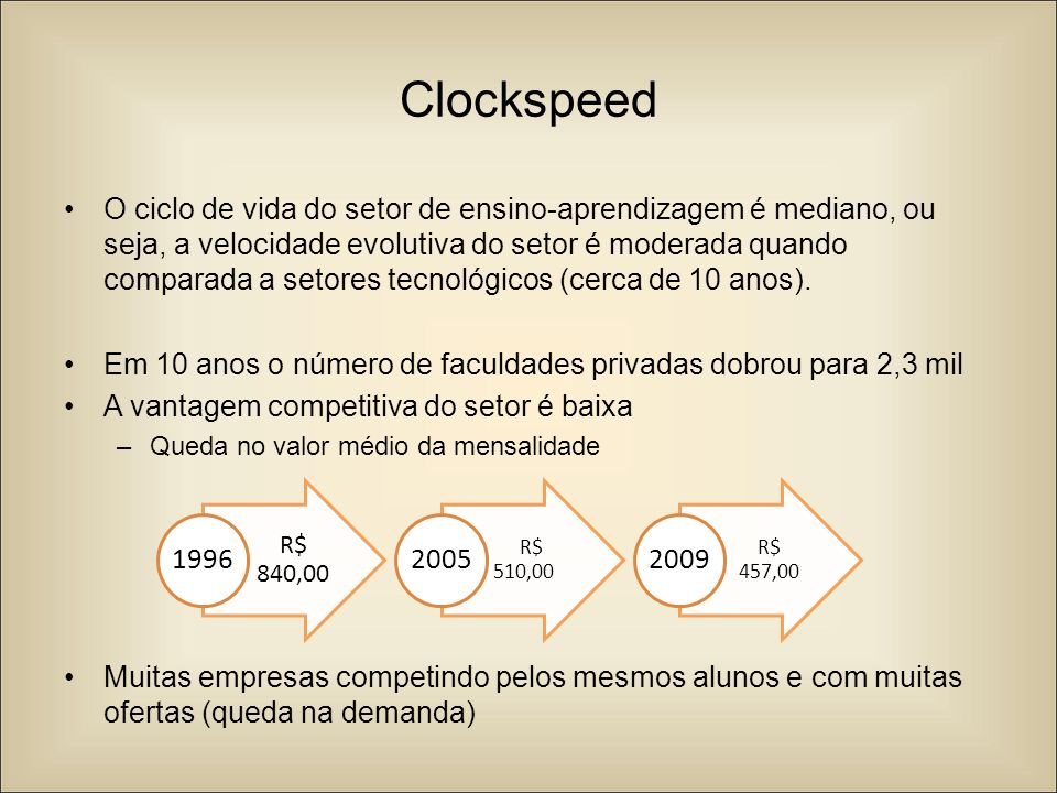 Clockspeed O ciclo de vida do setor de ensino-aprendizagem é mediano, ou seja, a velocidade evolutiva do setor é moderada quando comparada a setores t