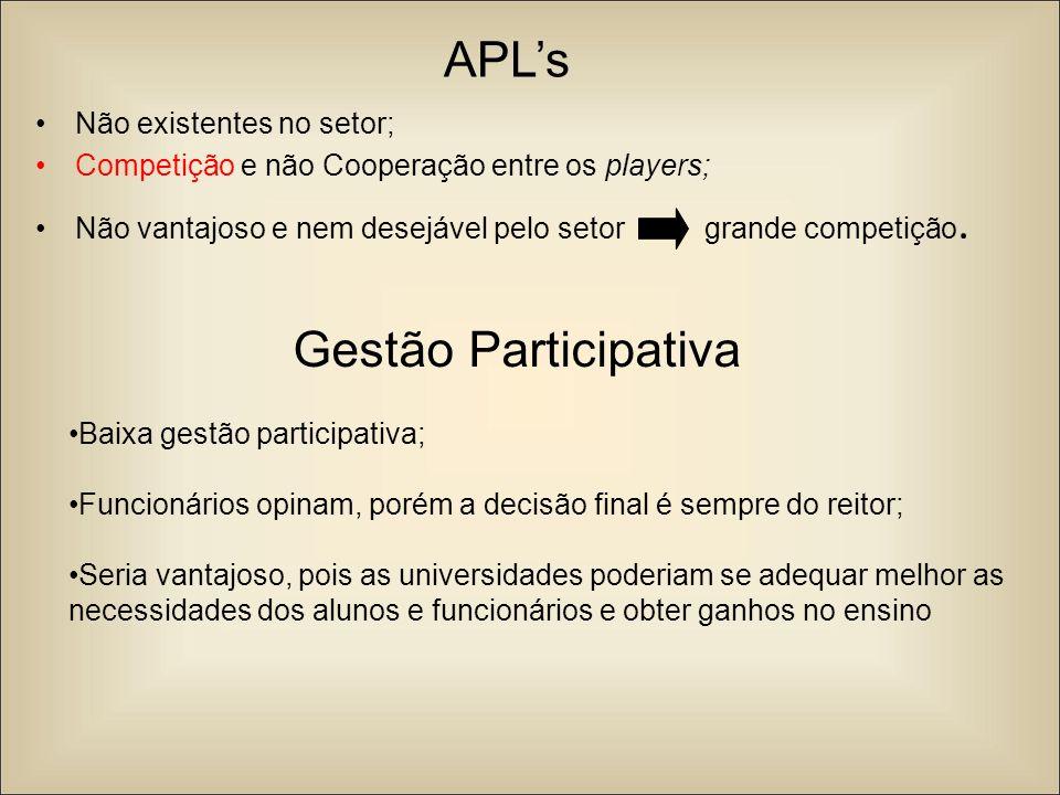 APLs Não existentes no setor; Competição e não Cooperação entre os players; Não vantajoso e nem desejável pelo setor grande competição. Gestão Partici