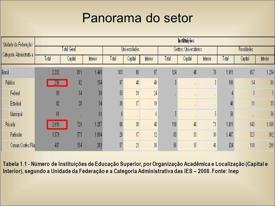 Panorama do setor Tabela 1.1 - Número de Instituições de Educação Superior, por Organização Acadêmica e Localização (Capital e Interior), segundo a Un