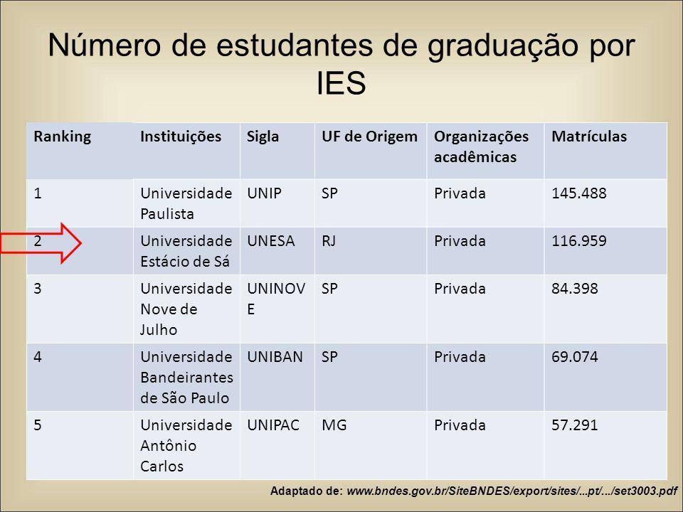 Número de estudantes de graduação por IES RankingInstituiçõesSiglaUF de OrigemOrganizações acadêmicas Matrículas 1Universidade Paulista UNIPSPPrivada1