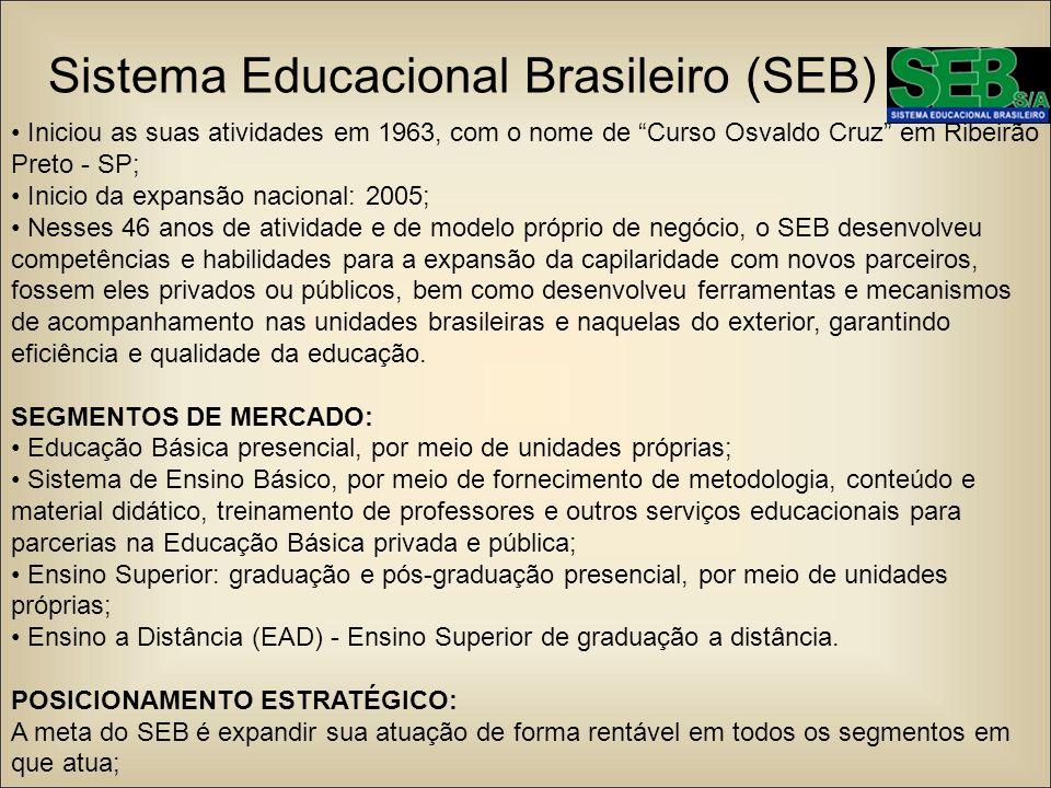 Sistema Educacional Brasileiro (SEB) Iniciou as suas atividades em 1963, com o nome de Curso Osvaldo Cruz em Ribeirão Preto - SP; Inicio da expansão n