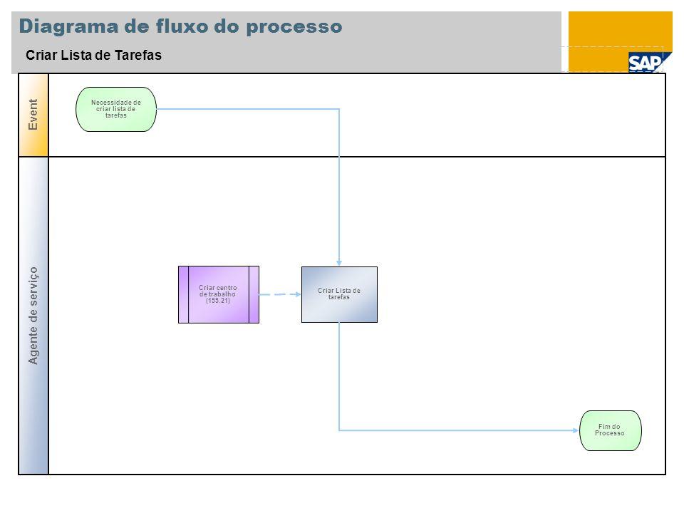 Diagrama de fluxo do processo Criar Lista de Tarefas Agente de serviço Event Criar Lista de tarefas Necessidade de criar lista de tarefas Fim do Proce