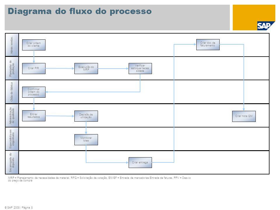 © SAP 2008 / Página 8 Admin.vendas. MRP = Planejamento de necessidades de material, RFQ = Solicitação de cotação, EM/EF = Entrada de mercadorias/Entra