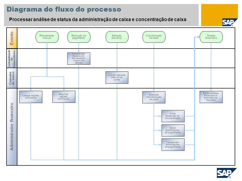 Evento Contabilidade de fornecedores Diagrama do fluxo do processo Processar análise de status da administração de caixa e concentração de caixa Admin