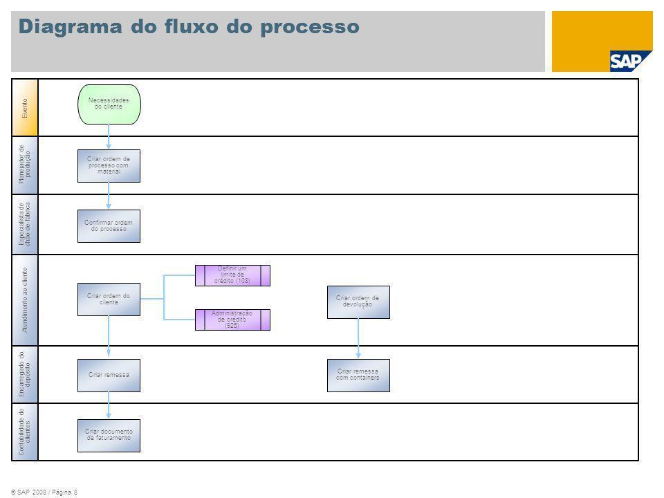 © SAP 2008 / Página 8 Planejador de produção Especialista de chão-de-fábrica Atendimento ao cliente Evento Contabilidade de clientes Criar ordem de pr
