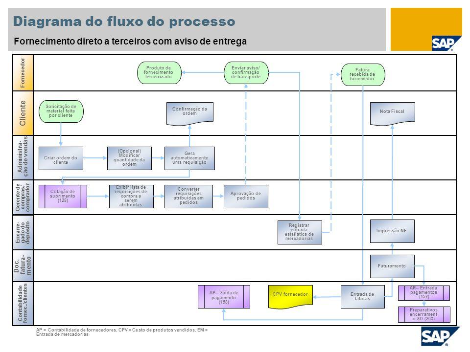 Diagrama do fluxo do processo Fornecimento direto a terceiros com aviso de entrega Administra- ção de vendas Gerente de compras/ comprador Contabilida