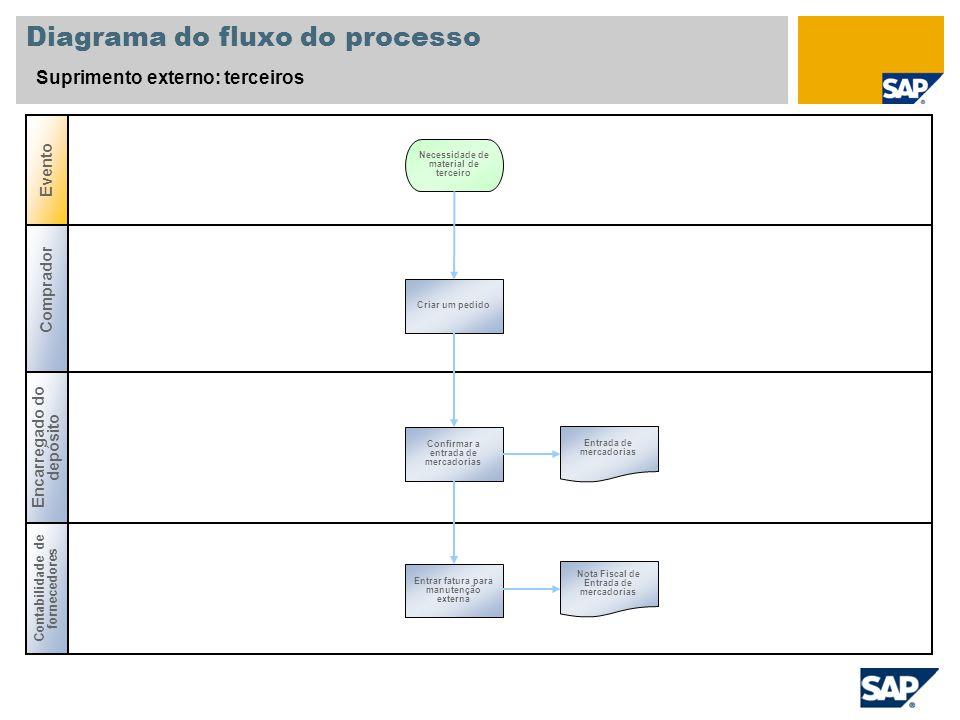 Diagrama do fluxo do processo Suprimento externo: terceiros Comprador Encarregado do depósito Evento Contabilidade de fornecedores Criar um pedido Nec