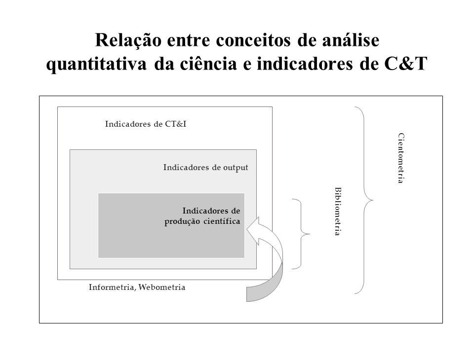 Relação entre conceitos de análise quantitativa da ciência e indicadores de C&T Indicadores de CT&I Indicadores de output Indicadores de produção cien
