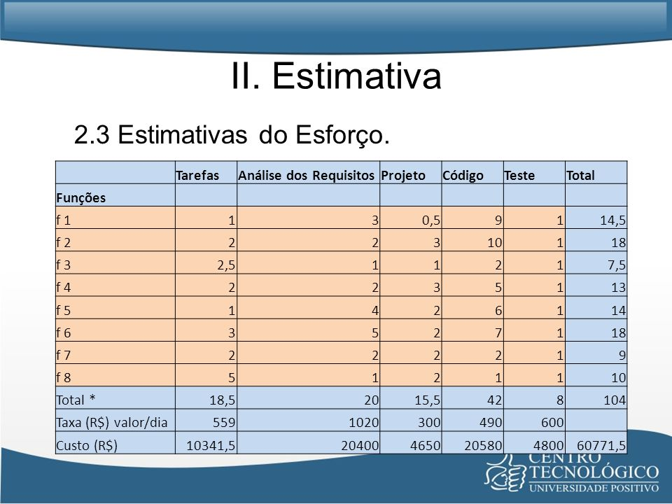 II. Estimativa 2.3 Estimativas do Esforço. TarefasAnálise dos RequisitosProjetoCódigoTesteTotal Funções f 1130,59114,5 f 222310118 f 32,511217,5 f 422