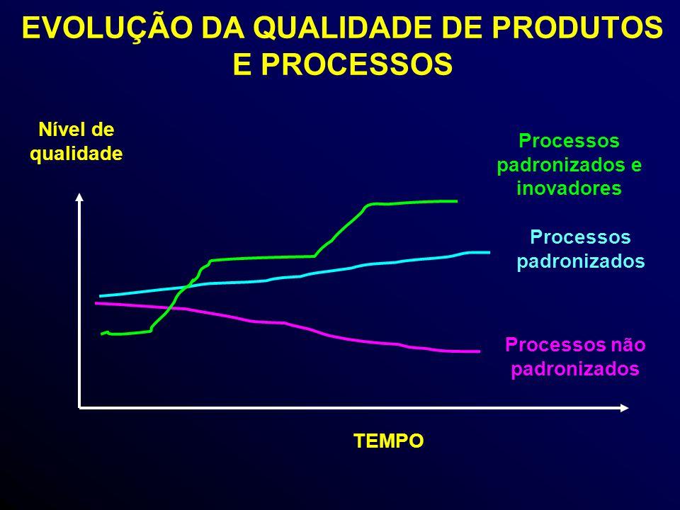 EVOLUÇÃO DA QUALIDADE DE PRODUTOS E PROCESSOS TEMPO Nível de qualidade Processos não padronizados Processos padronizados Processos padronizados e inovadores
