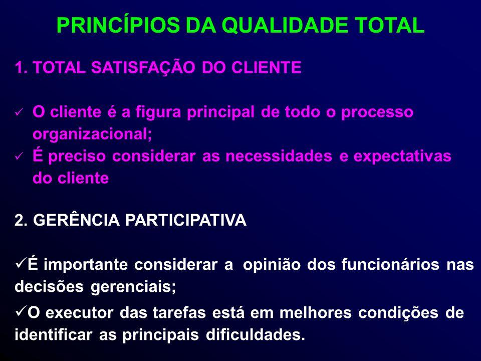 1.TOTAL SATISFAÇÃO DO CLIENTE O cliente é a figura principal de todo o processo organizacional; É preciso considerar as necessidades e expectativas do cliente 2.