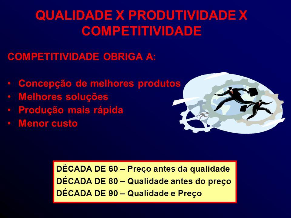 QUALIDADE X PRODUTIVIDADE X COMPETITIVIDADE COMPETITIVIDADE OBRIGA A: Concepção de melhores produtos Melhores soluções Produção mais rápida Menor custo DÉCADA DE 60 – Preço antes da qualidade DÉCADA DE 80 – Qualidade antes do preço DÉCADA DE 90 – Qualidade e Preço