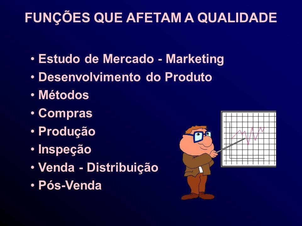 Estudo de Mercado - Marketing Desenvolvimento do Produto Métodos Compras Produção Inspeção Venda - Distribuição Pós-Venda FUNÇÕES QUE AFETAM A QUALIDADE
