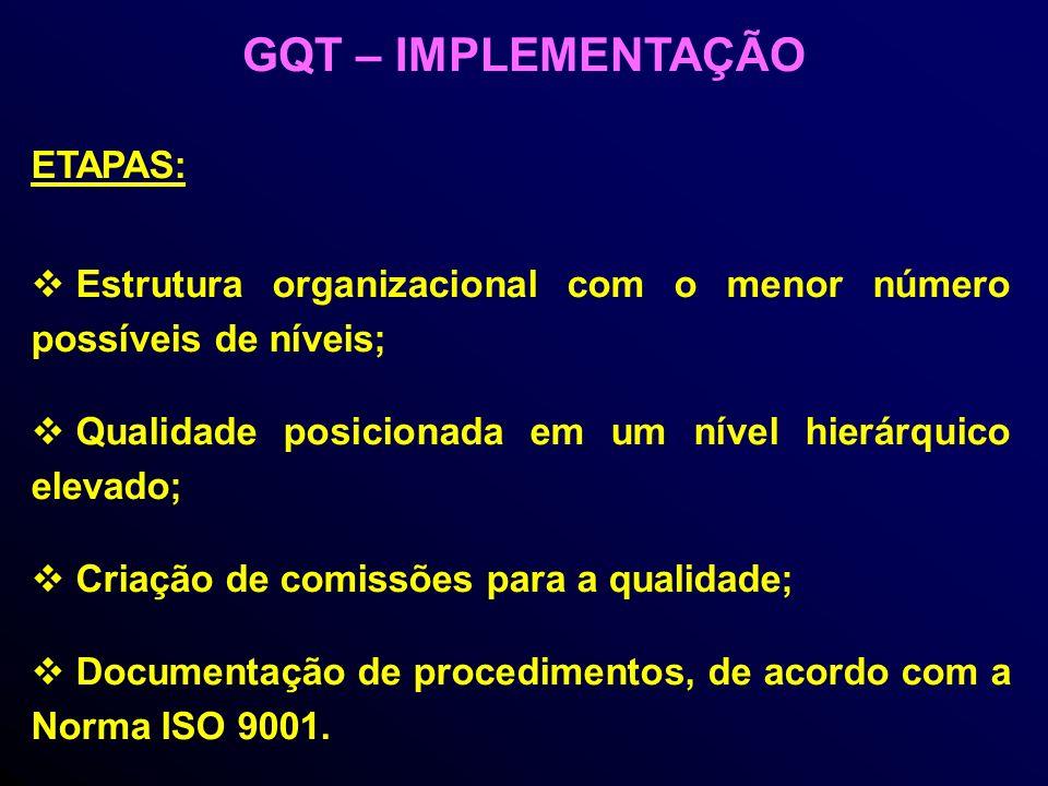 ETAPAS: Estrutura organizacional com o menor número possíveis de níveis; Qualidade posicionada em um nível hierárquico elevado; Criação de comissões para a qualidade; Documentação de procedimentos, de acordo com a Norma ISO 9001.