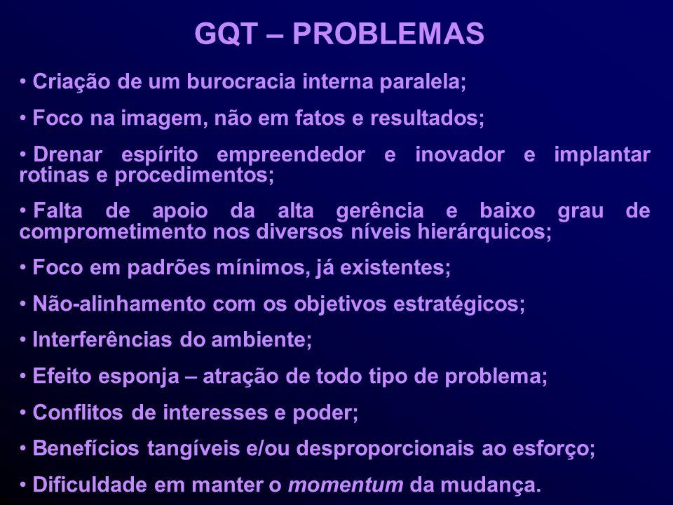 GQT – PROBLEMAS Criação de um burocracia interna paralela; Foco na imagem, não em fatos e resultados; Drenar espírito empreendedor e inovador e implantar rotinas e procedimentos; Falta de apoio da alta gerência e baixo grau de comprometimento nos diversos níveis hierárquicos; Foco em padrões mínimos, já existentes; Não-alinhamento com os objetivos estratégicos; Interferências do ambiente; Efeito esponja – atração de todo tipo de problema; Conflitos de interesses e poder; Benefícios tangíveis e/ou desproporcionais ao esforço; Dificuldade em manter o momentum da mudança.