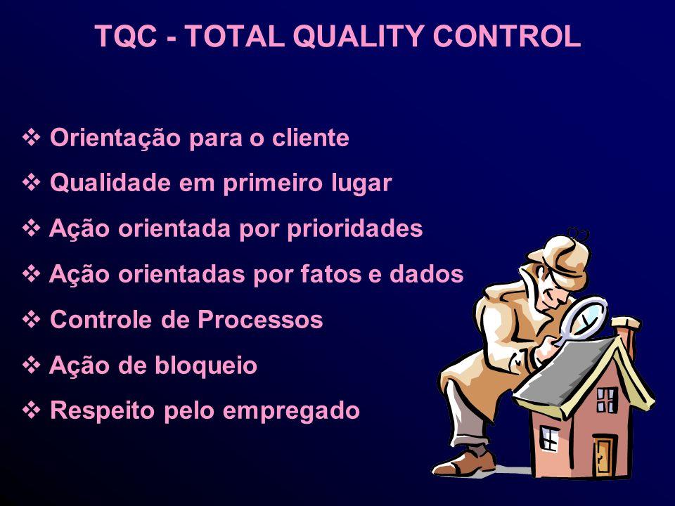 TQC - TOTAL QUALITY CONTROL Orientação para o cliente Qualidade em primeiro lugar Ação orientada por prioridades Ação orientadas por fatos e dados Controle de Processos Ação de bloqueio Respeito pelo empregado