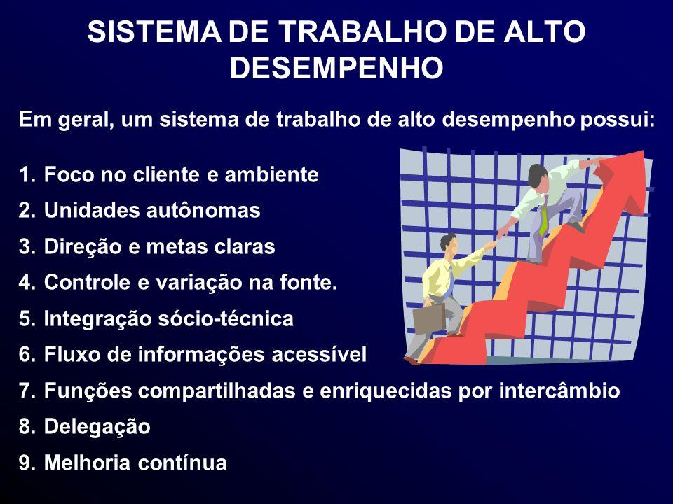 SISTEMA DE TRABALHO DE ALTO DESEMPENHO Em geral, um sistema de trabalho de alto desempenho possui: 1.Foco no cliente e ambiente 2.Unidades autônomas 3.Direção e metas claras 4.Controle e variação na fonte.