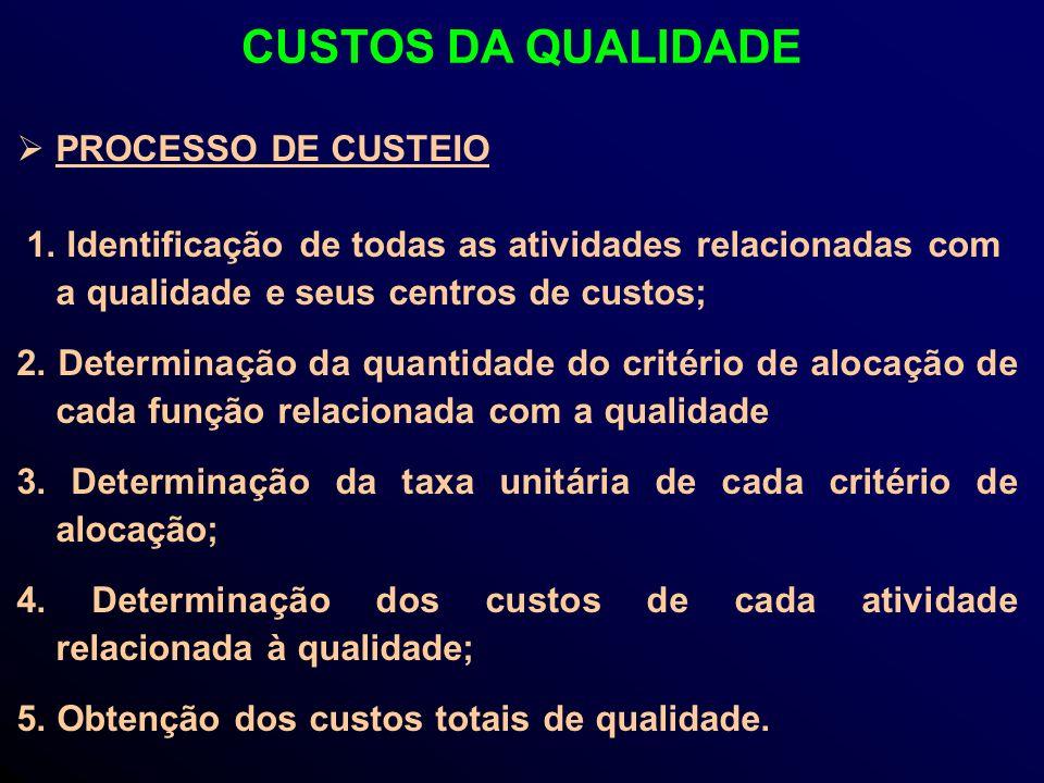 PROCESSO DE CUSTEIO 1.