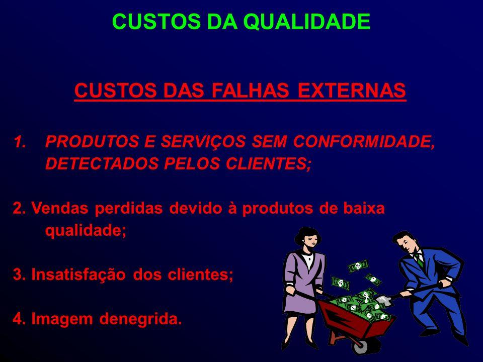 CUSTOS DAS FALHAS EXTERNAS 1.PRODUTOS E SERVIÇOS SEM CONFORMIDADE, DETECTADOS PELOS CLIENTES; 2.
