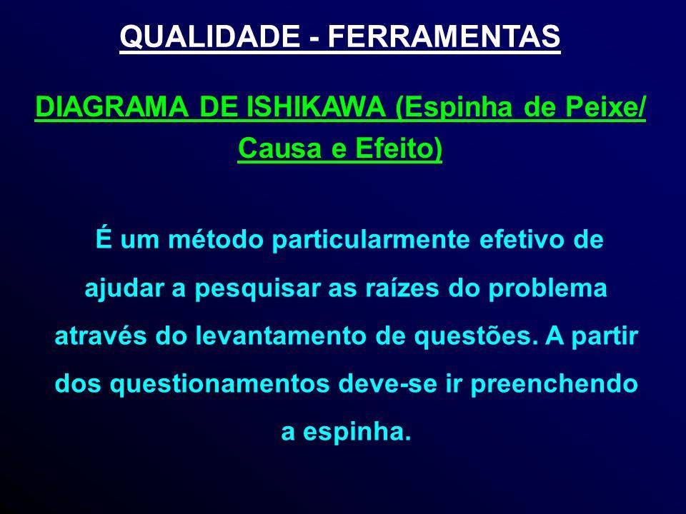QUALIDADE - FERRAMENTAS É um método particularmente efetivo de ajudar a pesquisar as raízes do problema através do levantamento de questões.