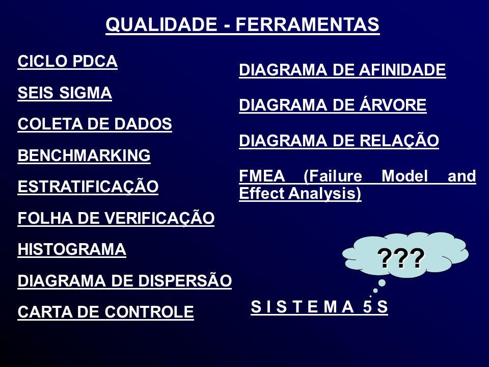 QUALIDADE - FERRAMENTAS CICLO PDCA SEIS SIGMA COLETA DE DADOS BENCHMARKING ESTRATIFICAÇÃO FOLHA DE VERIFICAÇÃO HISTOGRAMA DIAGRAMA DE DISPERSÃO CARTA DE CONTROLE ??.