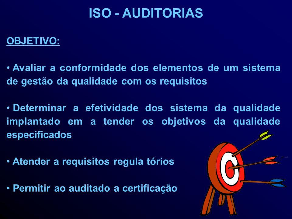 ISO - AUDITORIAS OBJETIVO: Avaliar a conformidade dos elementos de um sistema de gestão da qualidade com os requisitos Determinar a efetividade dos sistema da qualidade implantado em a tender os objetivos da qualidade especificados Atender a requisitos regula tórios Permitir ao auditado a certificação