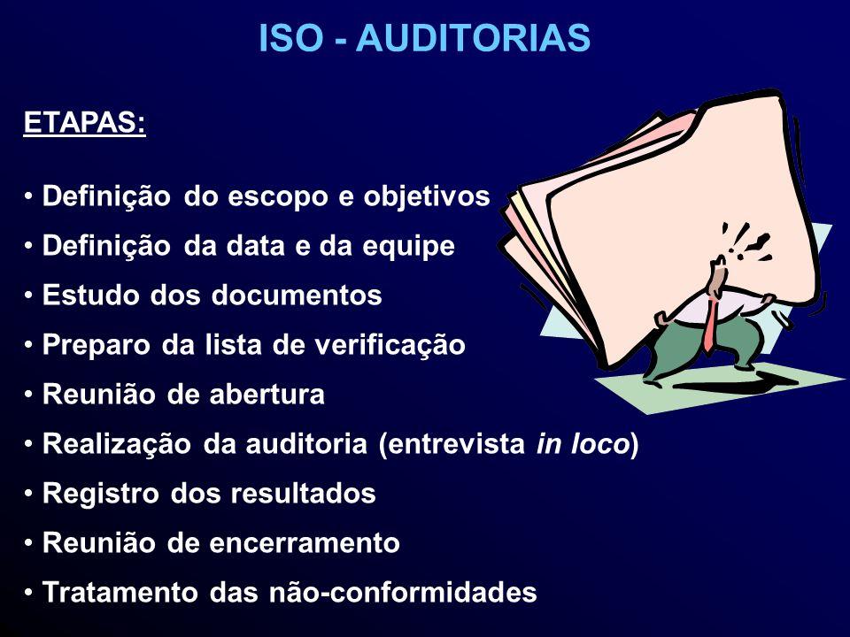 ETAPAS: Definição do escopo e objetivos Definição da data e da equipe Estudo dos documentos Preparo da lista de verificação Reunião de abertura Realização da auditoria (entrevista in loco) Registro dos resultados Reunião de encerramento Tratamento das não-conformidades ISO - AUDITORIAS