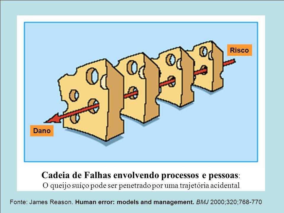 Projeto Farmácias Notificadoras Ministério da Saúde Fonte: James Reason. Human error: models and management. BMJ 2000;320;768-770 Cadeia de Falhas env