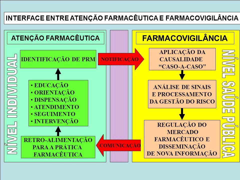 Projeto Farmácias Notificadoras Ministério da Saúde ATENÇÃO FARMACÊUTICA INTERFACE ENTRE ATENÇÃO FARMACÊUTICA E FARMACOVIGILÂNCIA FARMACOVIGILÂNCIA EDUCAÇÃO ORIENTAÇÃO DISPENSAÇÃO ATENDIMENTO SEGUIMENTO INTERVENÇÃO RETRO-ALIMENTAÇÃO PARA A PRÁTICA FARMACÊUTICA IDENTIFICAÇÃO DE PRM NOTIFICAÇÃO COMUNICAÇÃO APLICAÇÃO DA CAUSALIDADE CASO-A-CASO ANÁLISE DE SINAIS E PROCESSAMENTO DA GESTÃO DO RISCO REGULAÇÃO DO MERCADO FARMACÊUTICO E DISSEMINAÇÃO DE NOVA INFORMAÇÃO