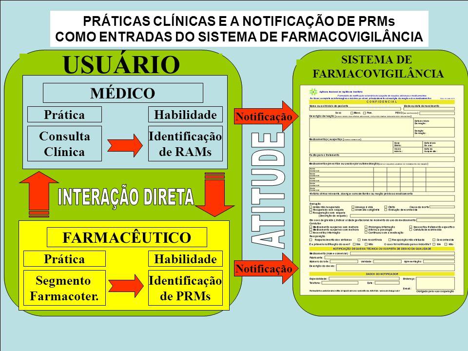 Projeto Farmácias Notificadoras Ministério da Saúde PRÁTICAS CLÍNICAS E A NOTIFICAÇÃO DE PRMs COMO ENTRADAS DO SISTEMA DE FARMACOVIGILÂNCIA SISTEMA DE