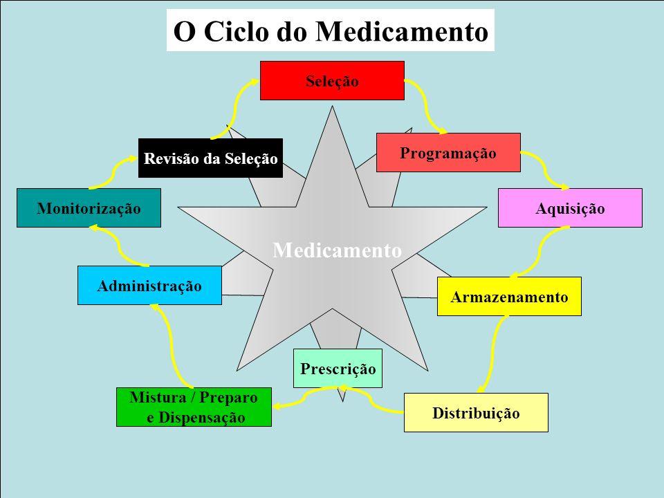 Projeto Farmácias Notificadoras Ministério da Saúde O Ciclo do Medicamento Seleção Programação Aquisição Armazenamento Distribuição Prescrição Mistura / Preparo e Dispensação Administração Monitorização Revisão da Seleção Medicamento