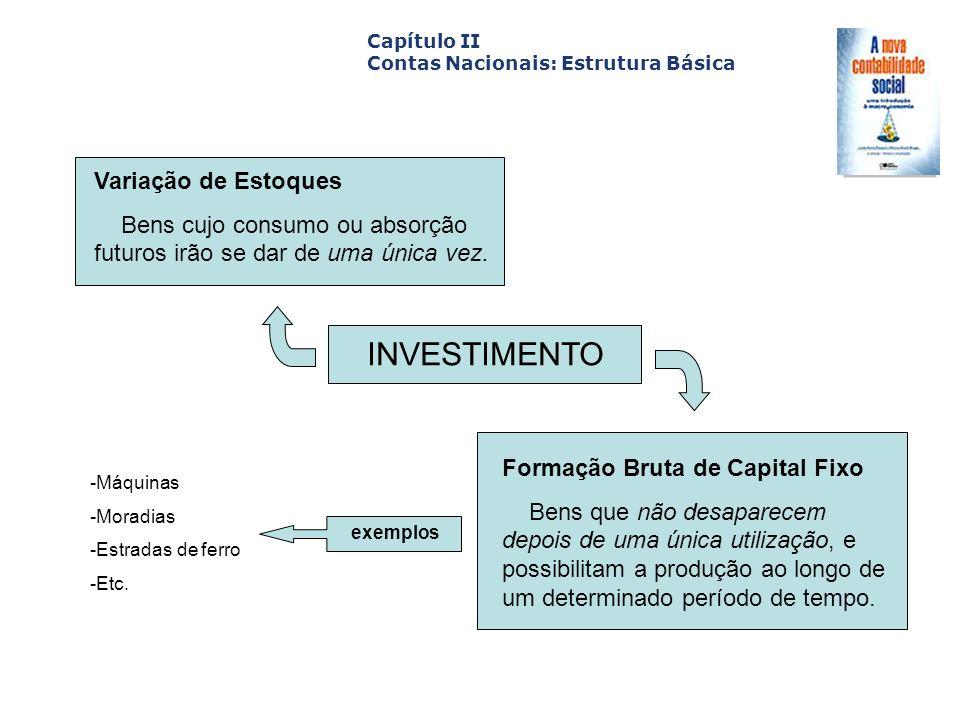 Capa da Obra Capítulo II Contas Nacionais: Estrutura Básica INVESTIMENTO Variação de Estoques Bens cujo consumo ou absorção futuros irão se dar de uma