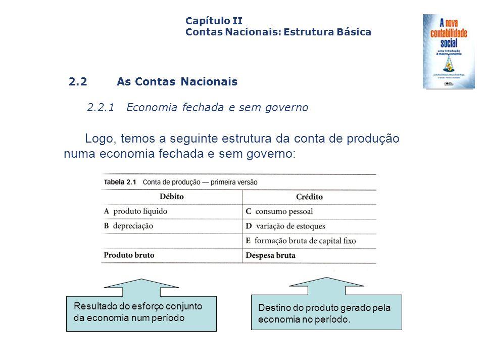 2.2 As Contas Nacionais 2.2.1 Economia fechada e sem governo Capa da Obra Capítulo II Contas Nacionais: Estrutura Básica Logo, temos a seguinte estrut