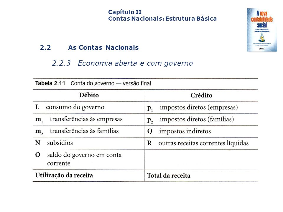 2.2 As Contas Nacionais 2.2.3 Economia aberta e com governo Capa da Obra Capítulo II Contas Nacionais: Estrutura Básica