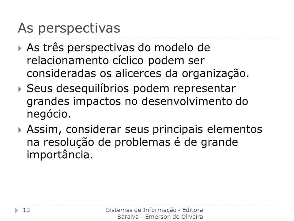 As perspectivas Sistemas de Informação - Editora Saraiva - Emerson de Oliveira Batista 13 As três perspectivas do modelo de relacionamento cíclico pod